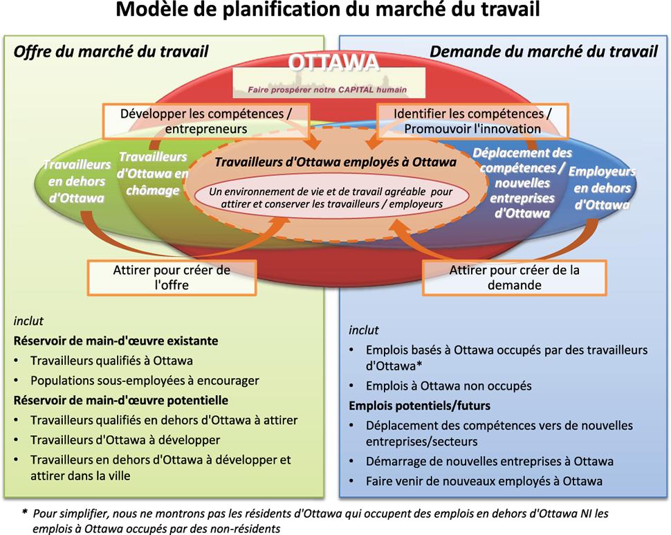 Labour Market Planning Model_Fr