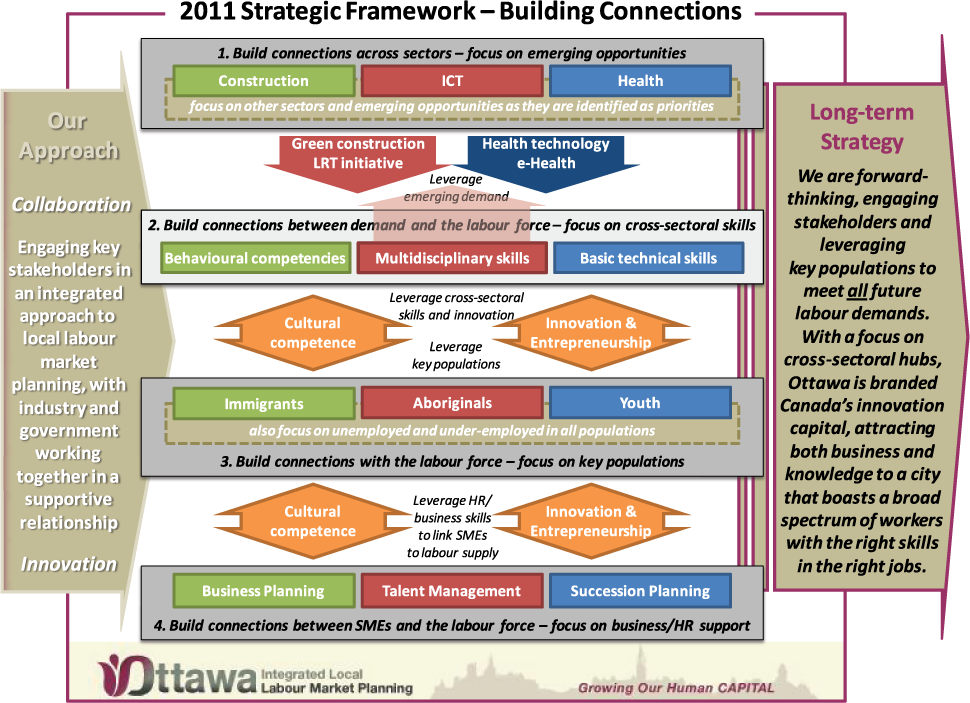 LMO Strategic framework