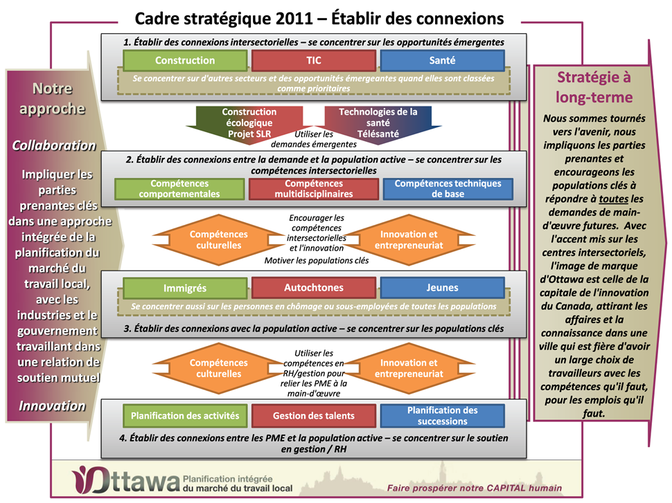 LMO strategic framework F